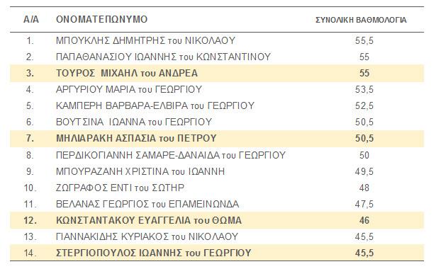 katataktiries2016-apotelesmata